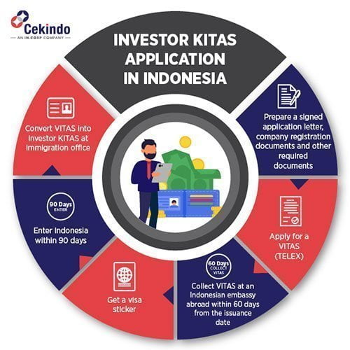 INVESTOR-KITAS-APPLICATION-IN-INDONESIA-Cekindo-Infographic