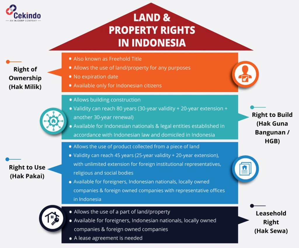 property and land rights in indonesia