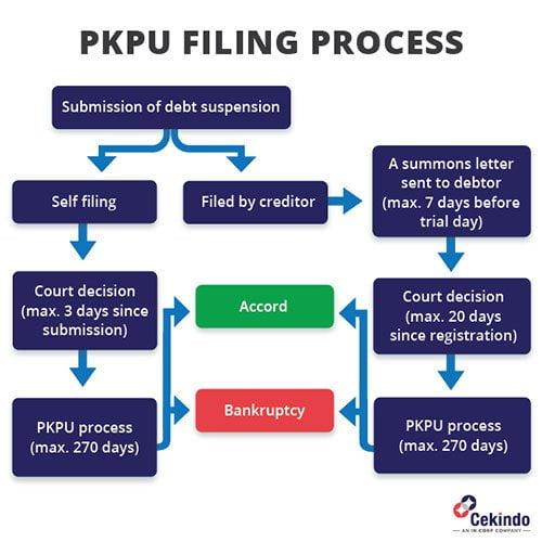 Infographic-PKPU-filling-process-cekindo-2