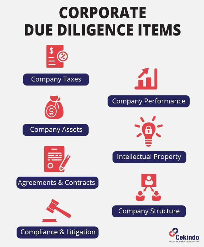 Corporate Due Diligence in Indonesia