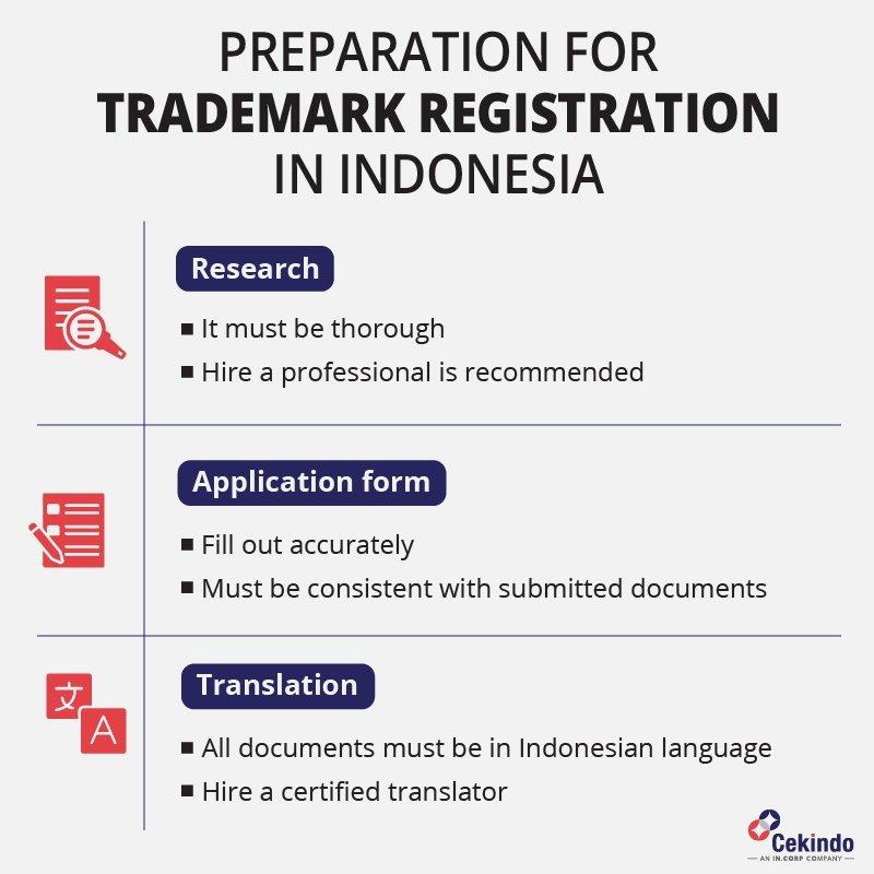 Trademark Registration in Indonesia: Important Preparation