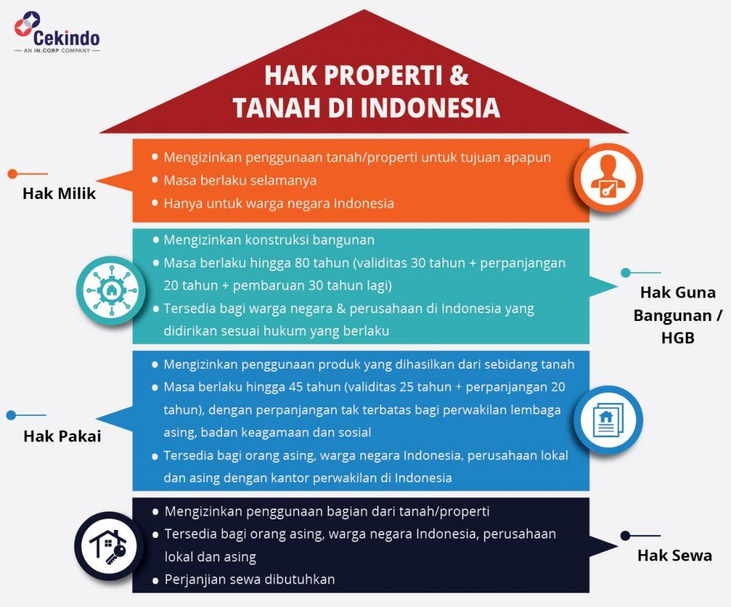 hak tanah dan properti