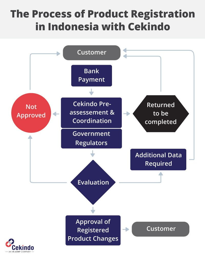 Infographic - The Process of Product Registration in Indonesia with Cekindo