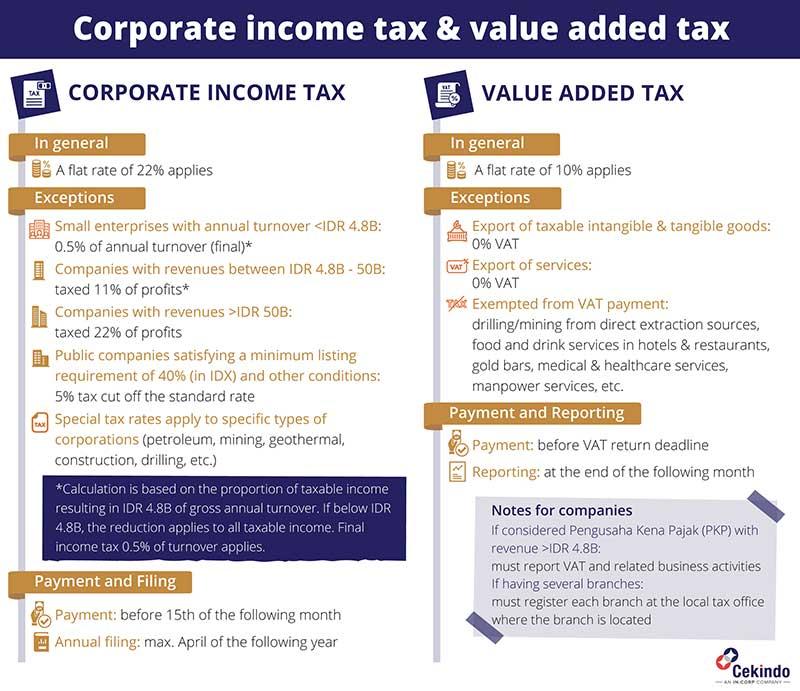 [Cekindo] Infographic - Corporate income tax & value added tax