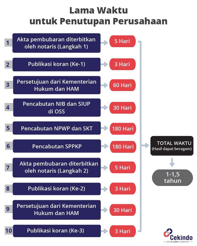 [Infografik] Penutupan Perusahaan di Indonesia - Cekindo
