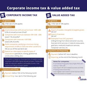 Infographic - Corporate income tax & value added tax