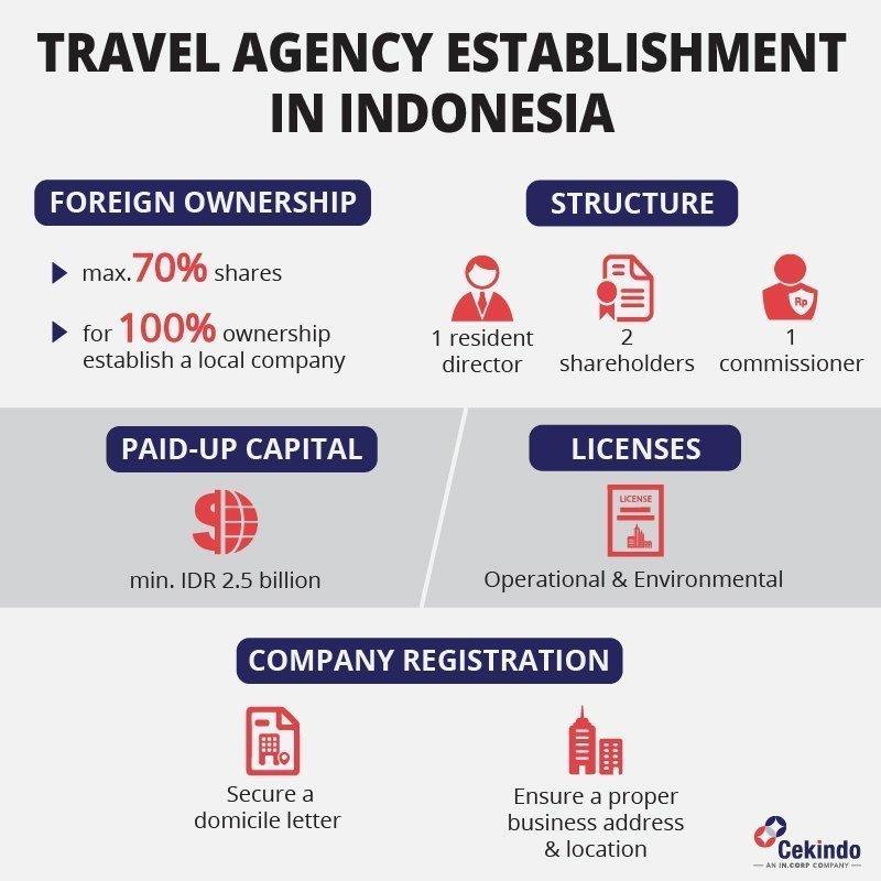 Guide to Establishing a Travel Agency in Lombok