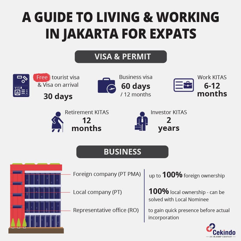 living in jakarta for expats