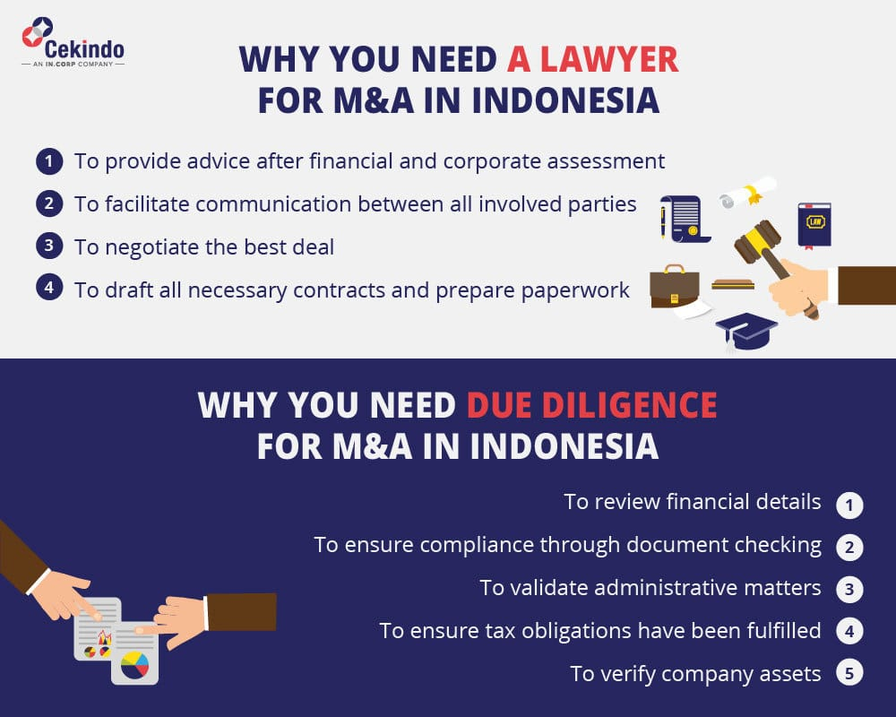 merger acquisition in indonesia