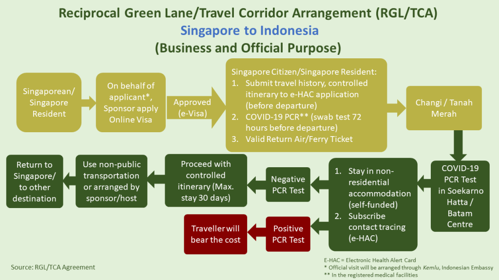 reciprocal green lane