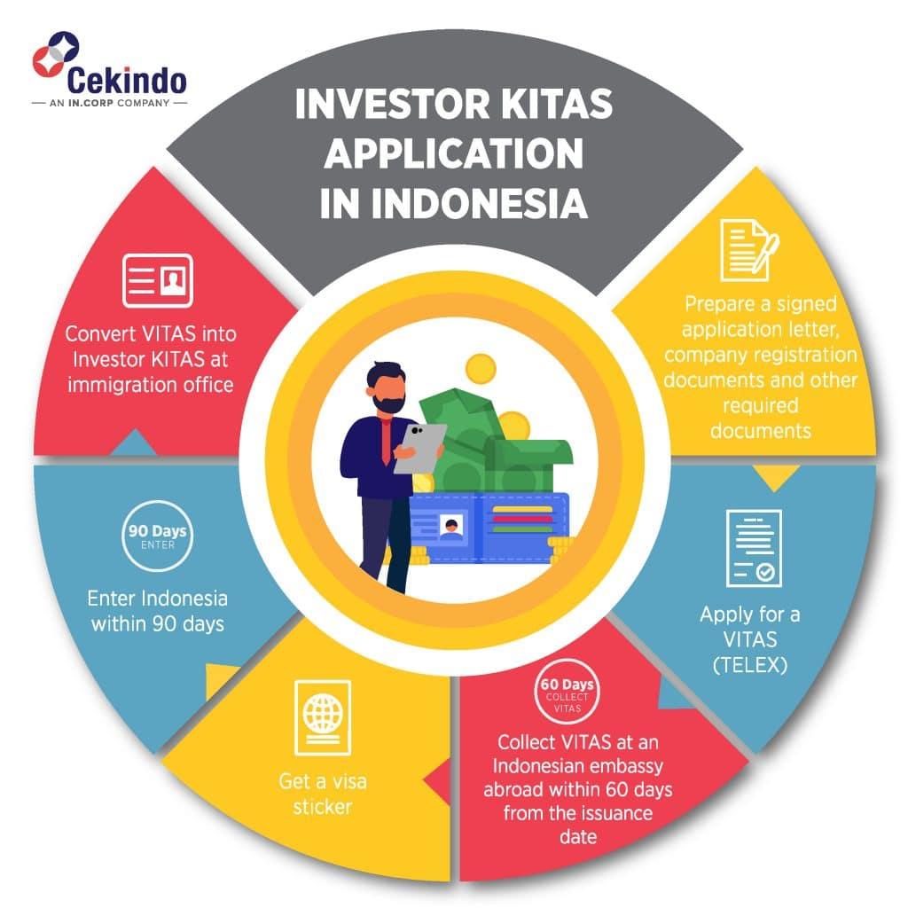 investor kitas indonesia