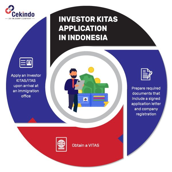 Investing in Indonesia - How to Get Investor KITAS