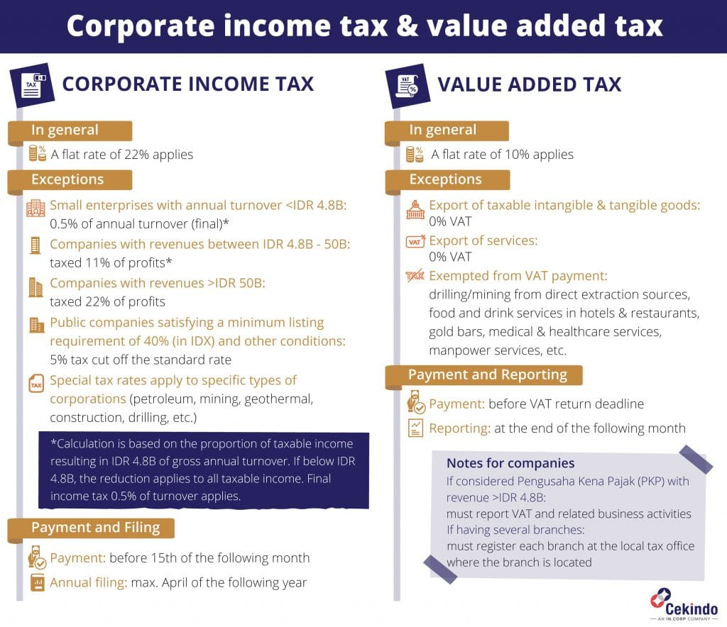 2021 tax compliance indonesia