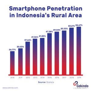 Indonesia banking industry goes digital figure 1
