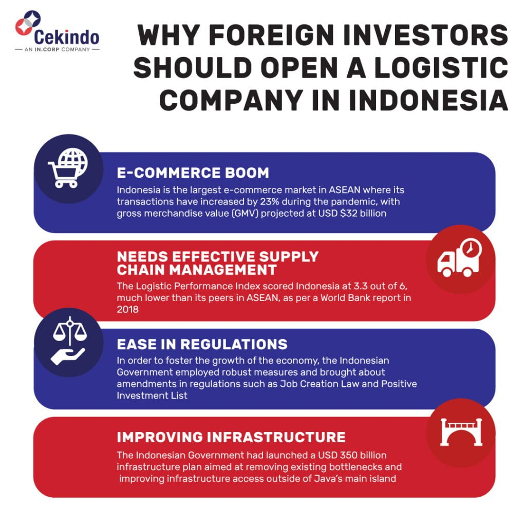 logistic company in indonesia