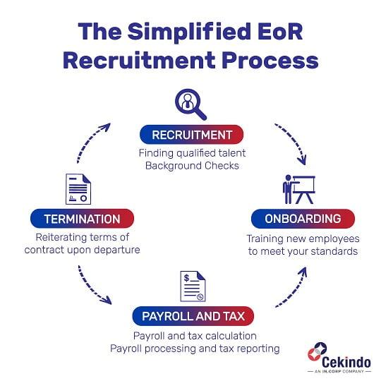 employer of record recruitment process