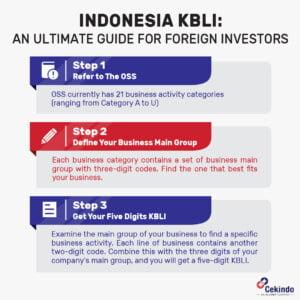 Indonesia KBLI Step by Step