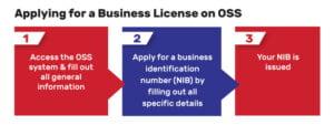 indonesian business license oss