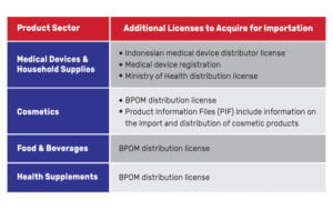 indonesian import license infographic