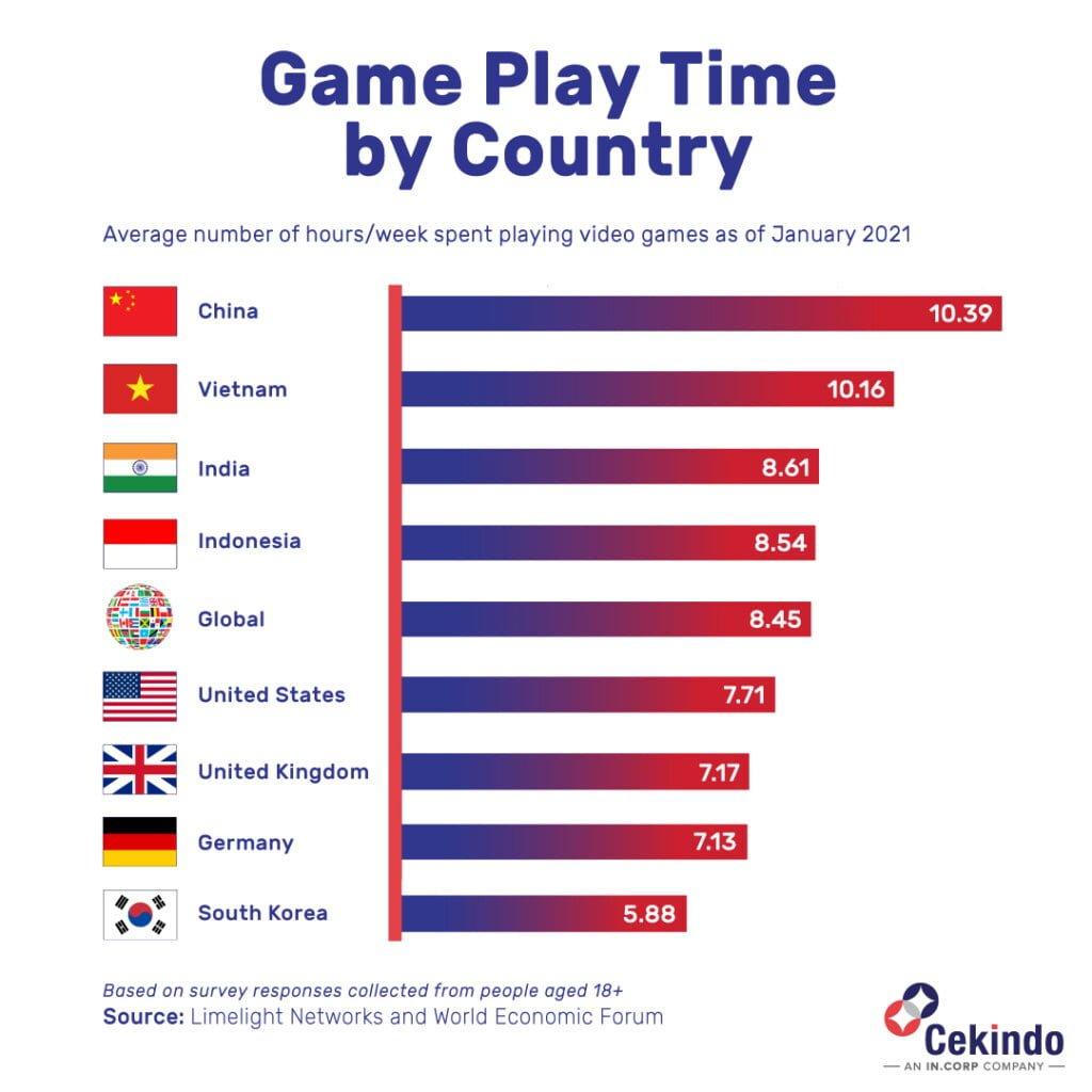 Indonesia gaming market figure