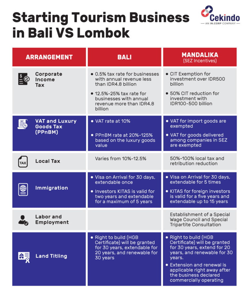 property investment in lombok